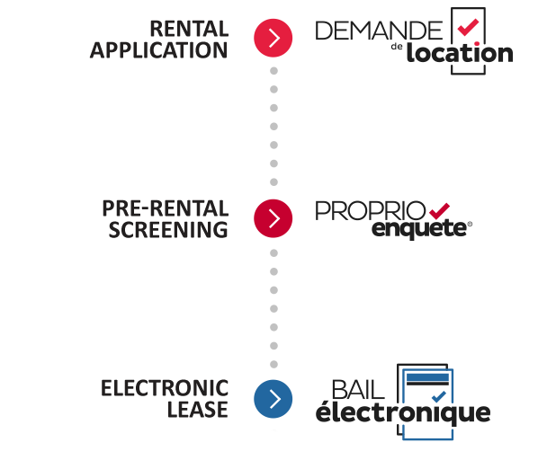 Tools that communicate with each other: the rental application, ProprioEnquête and the electronic lease