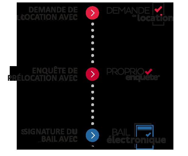 Des outils qui communiquent entre eux: La Demande de location, ProprioEnquête et le Bail électronique de la CORPIQ
